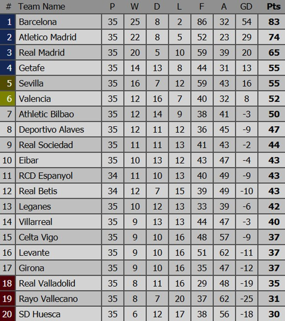 Bảng xếp hạng vòng 35 - La Liga 2019: Barcelona lên ngôi vô địch ảnh 1