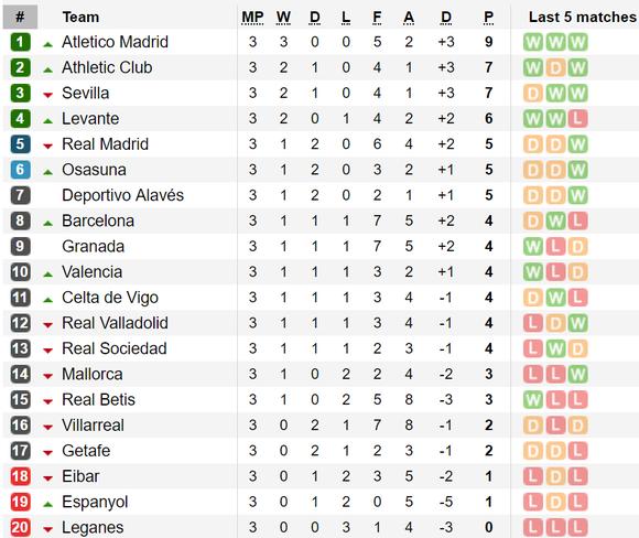 Kết quả và bảng xếp hạng vòng 3 – La Liga 2019-2020: Atletico Madrid vẫn bất bại ảnh 1