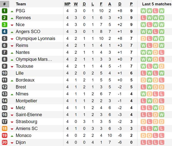 Kết quả và bảng xếp hạng các giải Serie A, Bundesliga, Ligue 1 ảnh 3