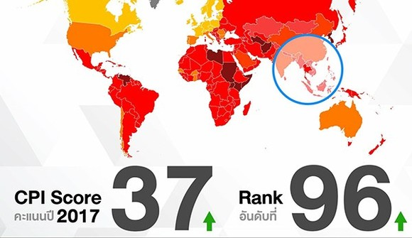 The Corruption Perceptions Index 2017 placed Thailand at number 96 out of 180 countries surveyed (Photo: http://nwnt.prd.go.th)