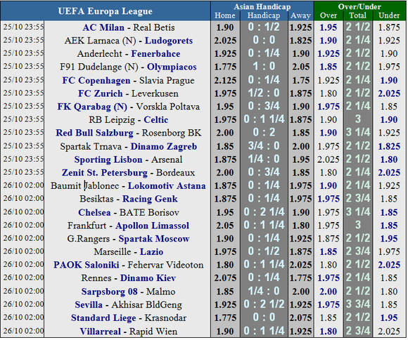 Sporting Lisbon – Arsenal: Keo dài niềm vui ảnh 7