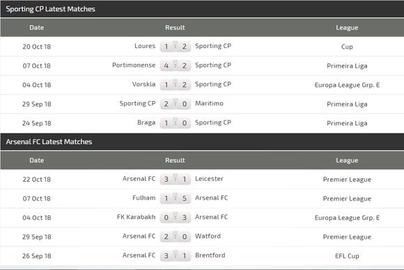 Sporting Lisbon – Arsenal: Keo dài niềm vui ảnh 3