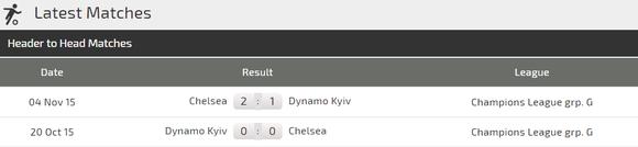 Nhận định Chelsea - Dynamo Kiev: Quyền lực The Blues ảnh 3