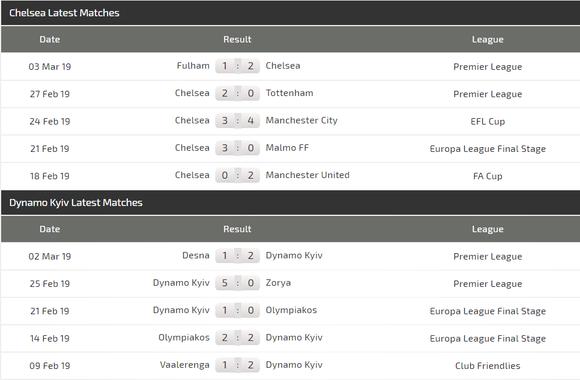Nhận định Chelsea - Dynamo Kiev: Quyền lực The Blues ảnh 4