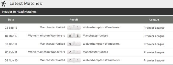 Nhận định Wolves - Man United: Thách thức Quỷ đỏ ảnh 2