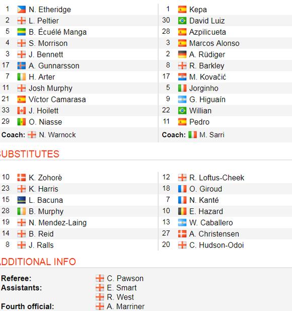 TRỰC TIẾP: Cardiff City - Chelsea: Khi Eden Hazard vắng mặt ảnh 2