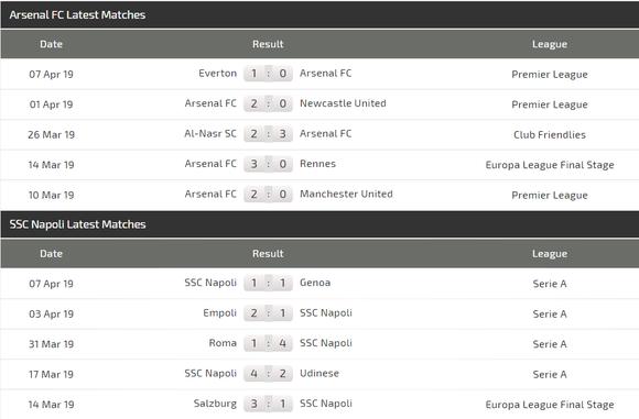 Nhận định Arsenal – Napoli: Emery đối mặt Ancelotti ảnh 4