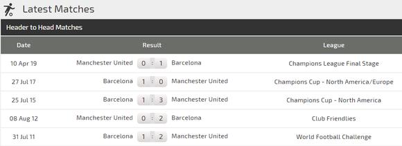 Nhận định Barcelona - Man United: Phép màu nào cho Quỷ đỏ ảnh 3