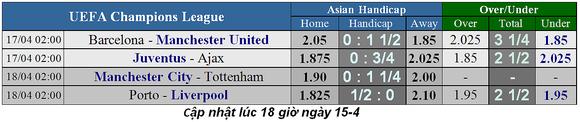 Lịch thi đấu bóng đá Champions League, ngày 18-4: Man City triệt hạ Tottenham ảnh 3