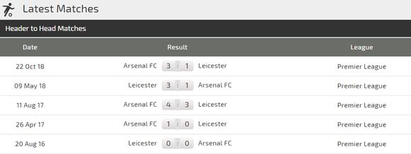 Nhận định Leicester - Arsenal: Cạnh bạc tất tay của Pháo thủ ảnh 3