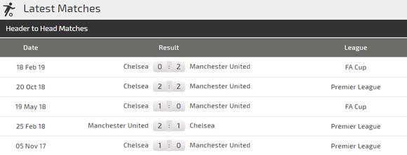 Nhận định Man United - Chelsea: Cơ hội cuối cùng cùa Solskjaer ảnh 4