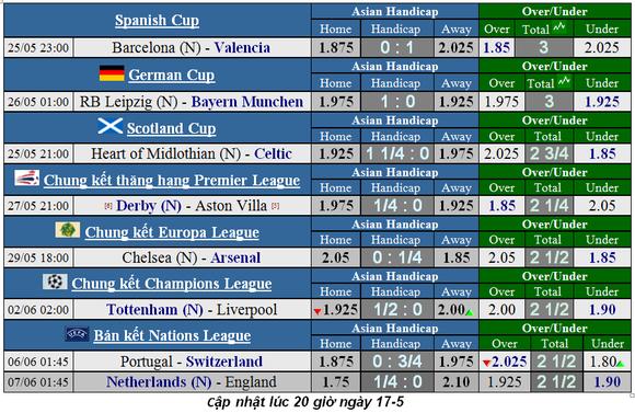 Lịch thi đấu chung kết Cúp FA ngày 18-5 ảnh 4