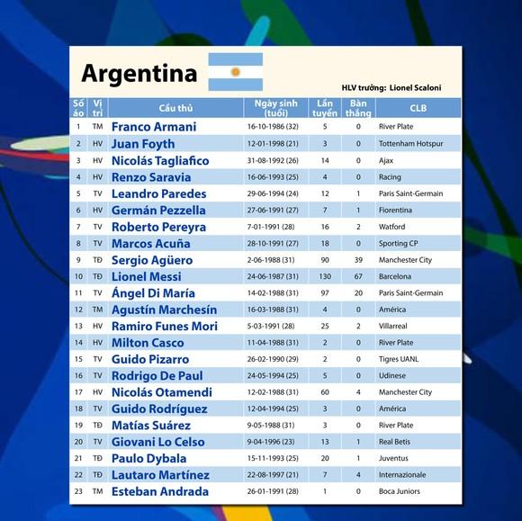 Bảng B: ARGENTINA - Nỗi khao khát của Messi ảnh 4