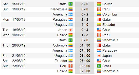 Lịch thi đấu bóng đá Copa America 2019: Brazil và Peru bỏ túi  vé vào tứ kết ảnh 2