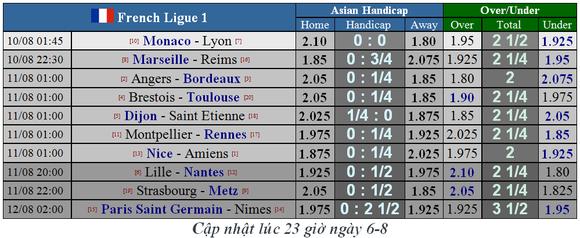 Lịch thi đấu giải vô địch Pháp 2019-2020, vòng 1 ngày 10-8 ảnh 3