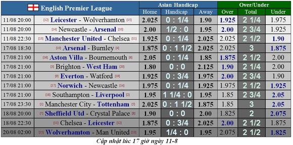 Nhận định Newcastle - Arsenal: Pháo thủ dạo mát ở St. James' Park (Mới cập nhật) ảnh 1