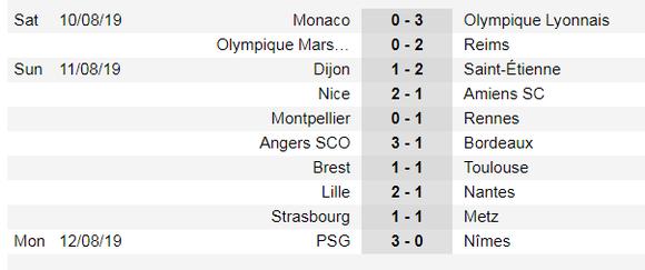 Lịch thi đấu La Liga, Bundesliga, Ligue 1 ngày 17-8, Real Madrid xuất trận (Mới cập nhật) ảnh 6