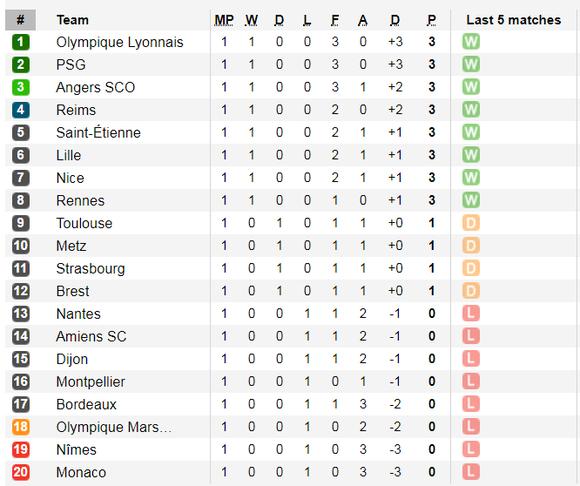 Lịch thi đấu La Liga, Bundesliga, Ligue 1 ngày 17-8, Real Madrid xuất trận (Mới cập nhật) ảnh 7