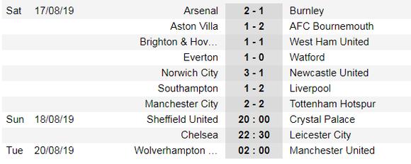 Lịch thi đấu Ngoại hạng Anh ngày 18-8: Chelsea đi săn Bầy cáo ảnh 1