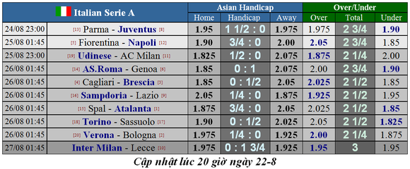 Lịch thi đấu giải Liga, Bundesliga, Serie A và Ligue 1 ngày 24-8 (Mới cập nhật) ảnh 9