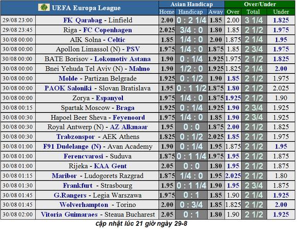 Lịch thi đấu Europa League ngày 30-8, Wolves hạ gục Torino ảnh 1