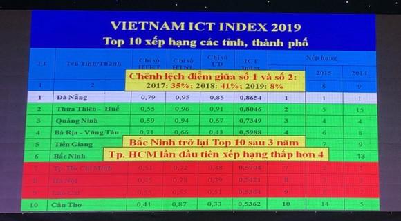 Đà Nẵng dẫn đầu bảng xếp hạng Việt Nam ICT Index 11 năm liên tiếp ảnh 1