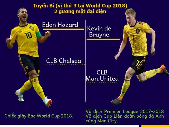 Tốp 10 cầu thủ xuất sắc nhất World Cup 2018: FIFA sẽ công bố vào tháng 9 ảnh 1