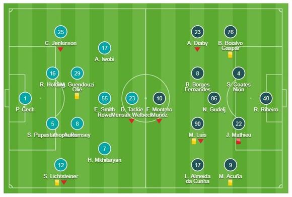 Arsenal - Sporting CP 0-0: HLV Unai Emery bị cầm chân trên sân nhà ảnh 1
