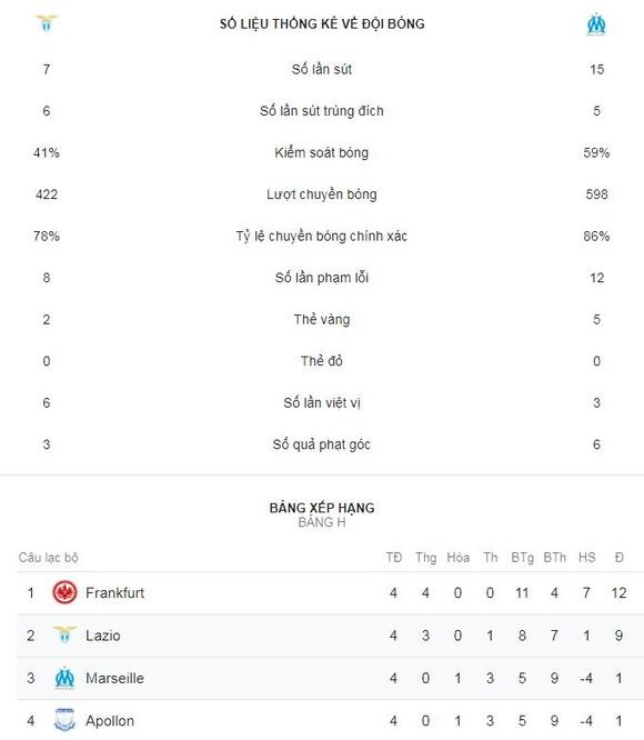 Lazio - Marseille 2-1: Parolo, Correa hạ đương kim Á quân ảnh 2