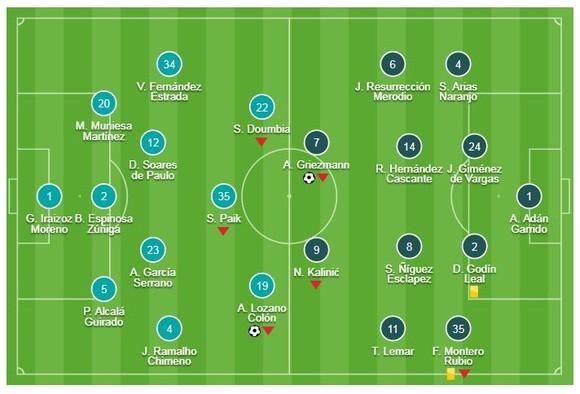 Girona - Atletico Madrid 1-1: Griezmann ghi bàn sau 9 phút, HLV Simeone bị cầm chân ảnh 1