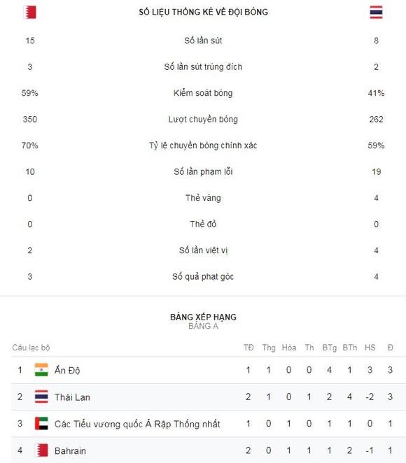 Bahrain - Thái Lan 0-1: Messi Thái Chanathip trổ tài, HLV Sirisak có trận thắng đầu tay ảnh 2