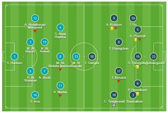 Bahrain - Thái Lan 0-1: Messi Thái Chanathip trổ tài, HLV Sirisak có trận thắng đầu tay ảnh 1