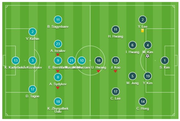 Kyrgyzstan - Hàn Quốc 0-1: Kim Min Jae làm người hùng, Hàn Quốc sớm giành vé  ảnh 1