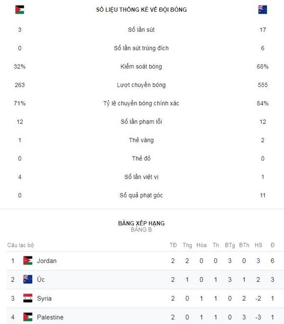 Australia - Palestine 3-0: Maclaren, Mabil, Giannou lập công, Australia vươn lên nhì bảng ảnh 2