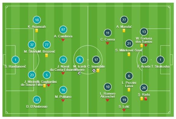 Inter - Lazio 1-1 (chung cuộc 3-4): Radu thẻ đỏ, tội đồ Lautaro Martinez, Nainggolan loại Inter ảnh 1