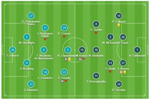 "Bayern Munich - Schalke 3-1: Jeffrey Bruma ""tặng quà"", Lewandowski, Serge Gnabry thu hẹp khoảng cách ảnh 1"