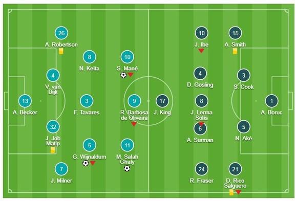 Liverpool - Bournemouth 3-0: Mane, Wijnaldum, Salah tỏa sáng, Jurgen Klopp giành lại ngôi đầu ảnh 1