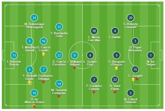 """Athletic Bilbao - Barcelona 0-0: Đôi công kịch tính, Marcos thẻ đỏ, Messi """"tịt ngòi"""" ảnh 1"""