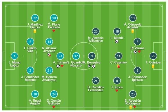 Valladolid - Real Madrid 1-4: Benzema lập cú đúp, Varane, Modric góp công, HLV Solari giành 3 điểm ảnh 1