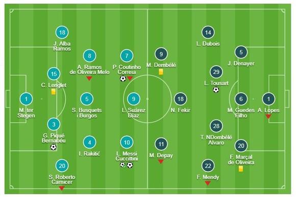 Barcelona - Lyon 5-1 (chung cuộc 5-1): Lionel Messi, Coutinho, Pique, Dembele tỏa sáng tại Nou Camp ảnh 1