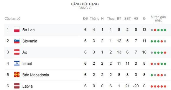 Ba Lan - Áo 0-0: Hoà kịch tính, Ba Lan vươn lên dẫn đầu bảng G ảnh 1