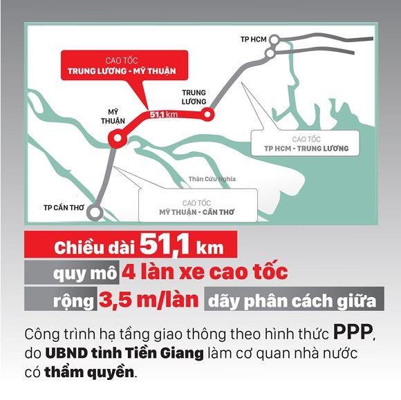 Dự án Cao tốc Trung Lương - Mỹ Thuận: Ngân hàng làm khó? ảnh 3