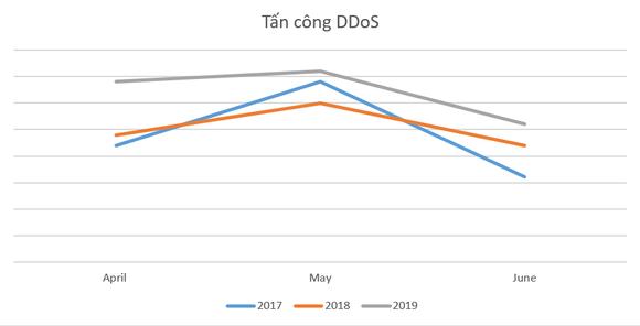 Tổng số vụ tấn công DDoS đã tăng 18% so với cùng kỳ năm 2018