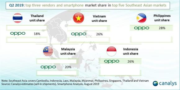 OPPO tăng trưởng mạnh mẽ tại thị trường Đông Nam Á  ảnh 1