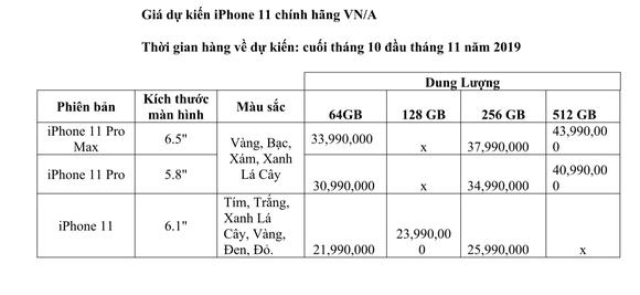 iPhone 11 mới sẽ có giá dự kiến từ 21,99 triệu đồng ảnh 4