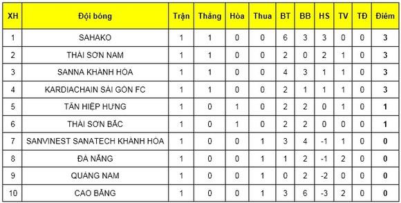 Đà Nẵng thua đau trước Sài Gòn FC bởi trọng tài tại giải futsal VĐQG 2019 ảnh 2