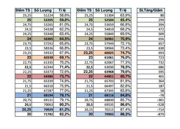 Dự đoán điểm chuẩn tuyển sinh vào lớp 10 công lập năm học 2019-2020 ảnh 3