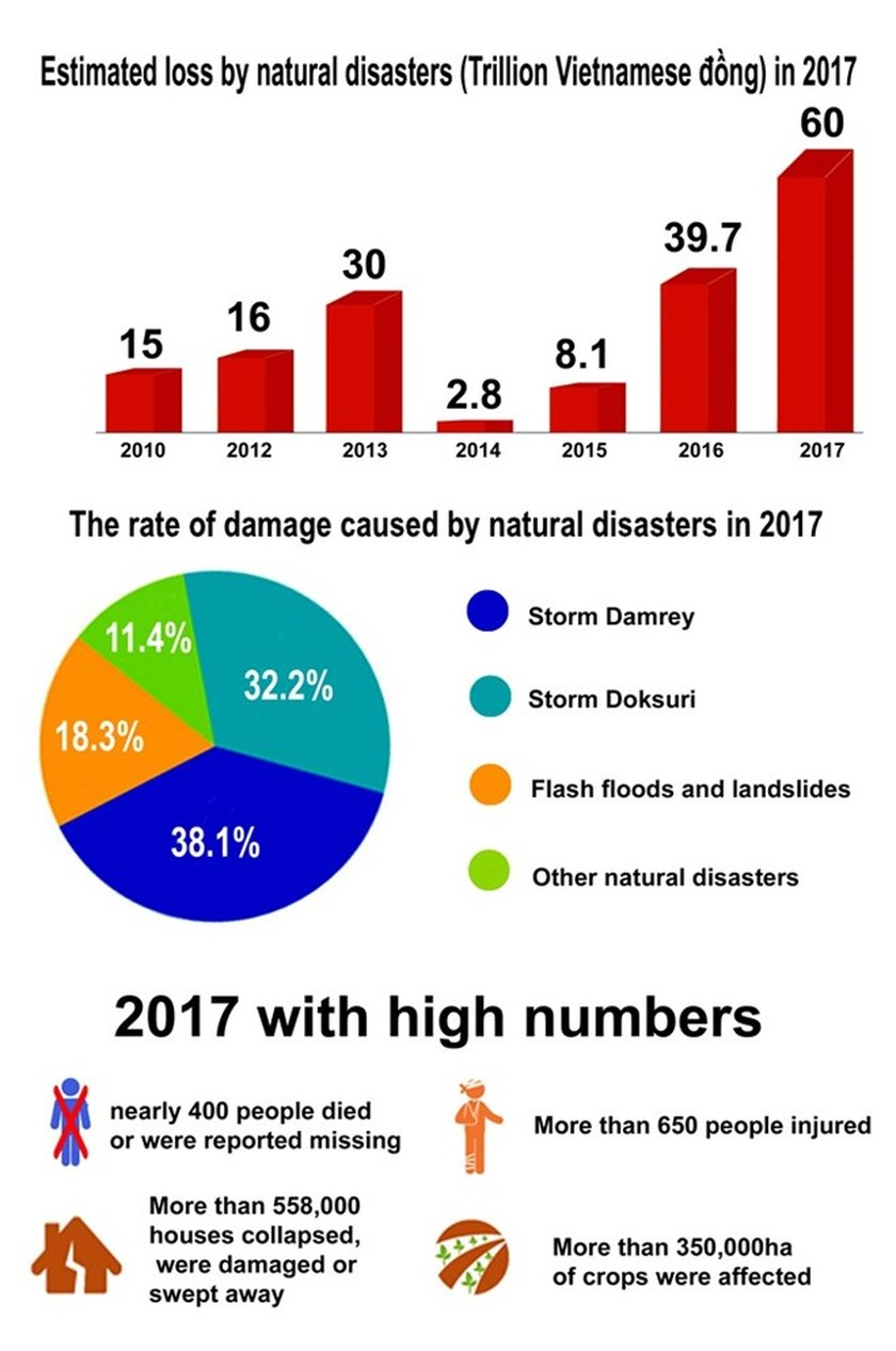 2017 plagued by devestating natural disasters ảnh 1