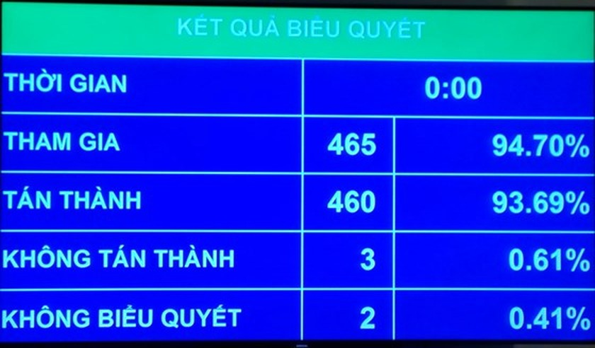 National Assembly approves special mechanisms for HCMC ảnh 1