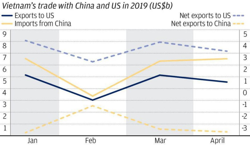 Prevent potential risk of Vietnam - U.S trade tension ảnh 1
